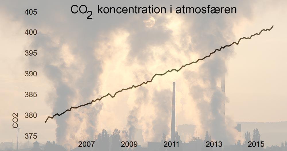 Udvikling i CO2 koncentrationen i atmosfæren