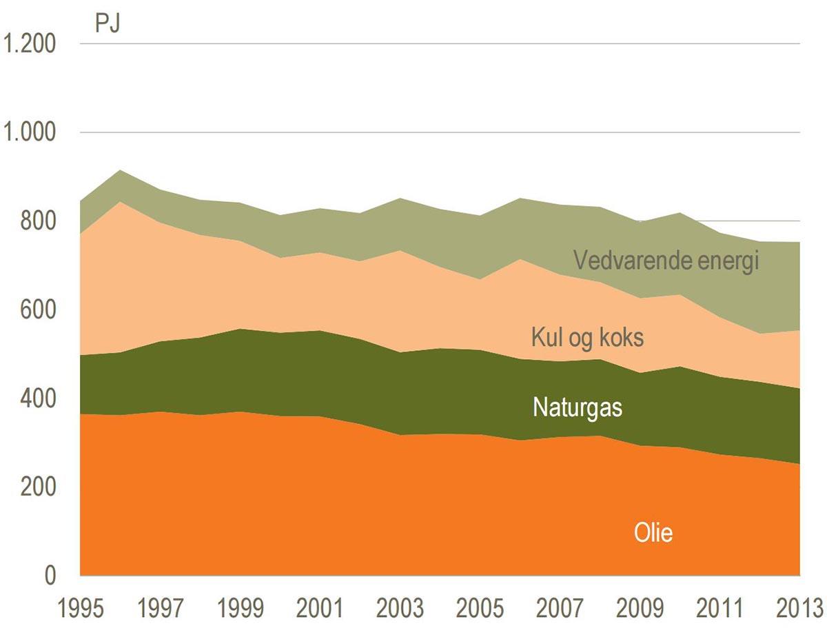 Klik for at forstørre. Danmarks bruttoenergiforbrug. Kilde: Statistisk årbog 2015, Danmarks Statistik