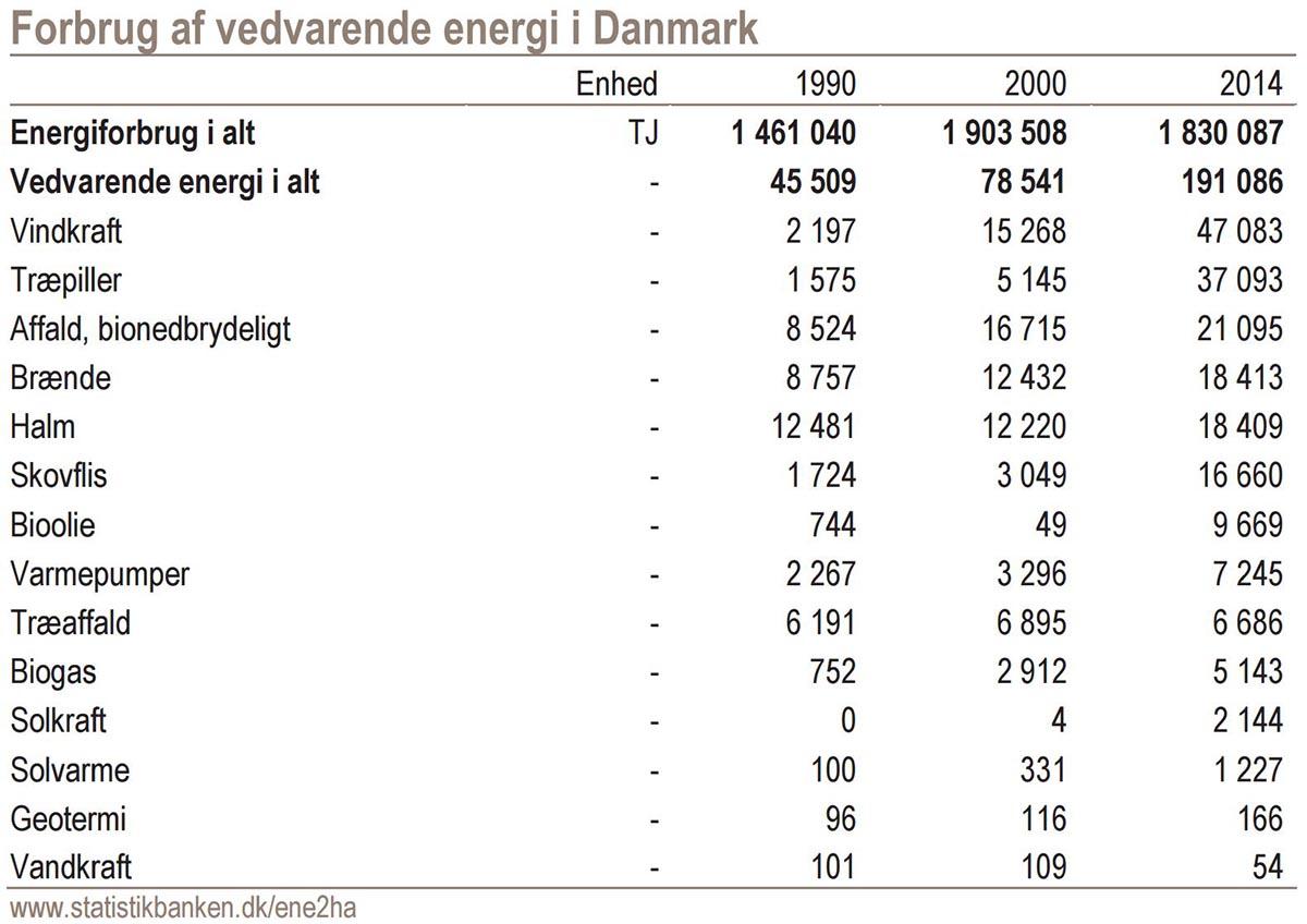 Klik for at forstørre. Kilde: Danmarks Statistik 2016