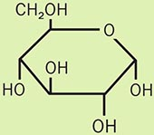 glucose grøn170