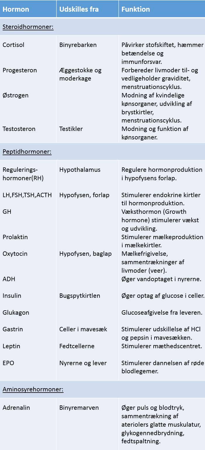 Hormontabel2